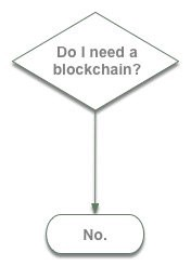 No, you dont need a blockchain